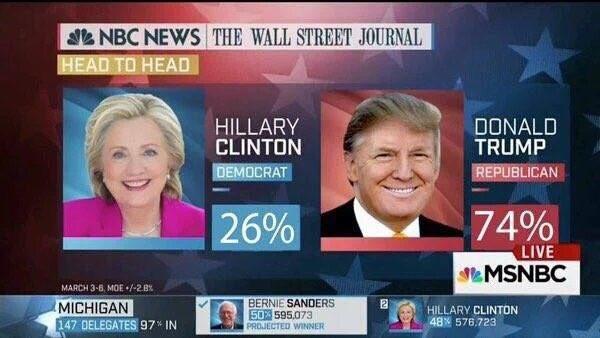 Trump 74% Hillary 26%